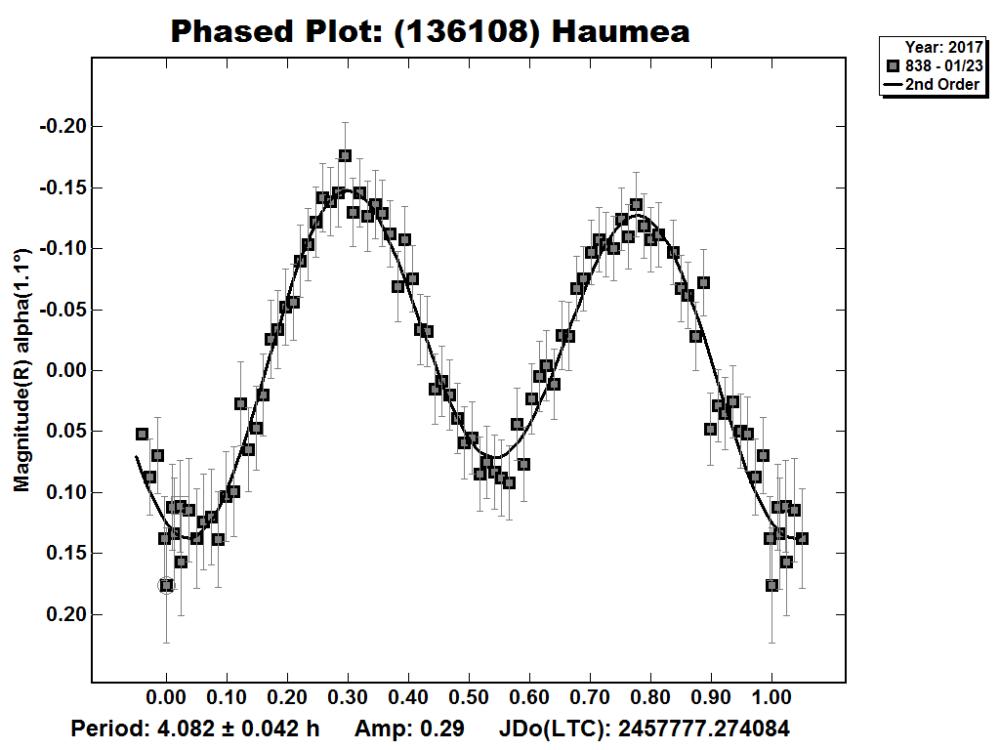 (136108)_Haumea