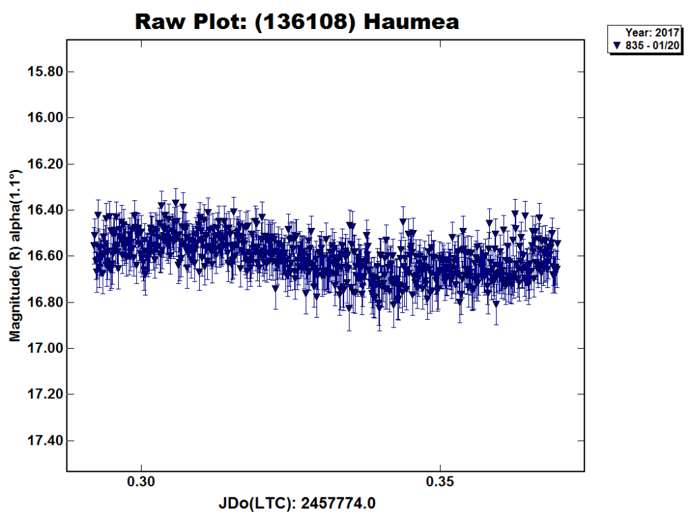 (136108)_Haumea_lightcurve