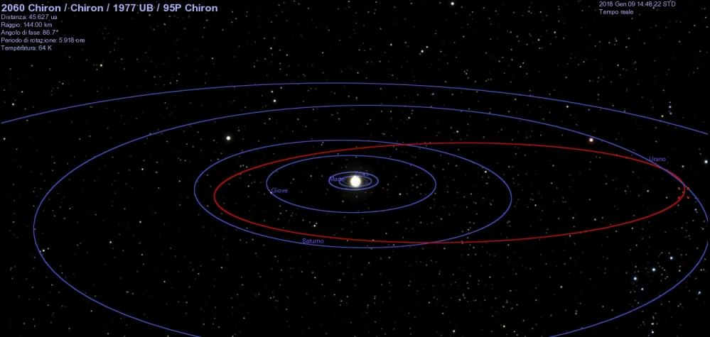 Orbita_Chiron