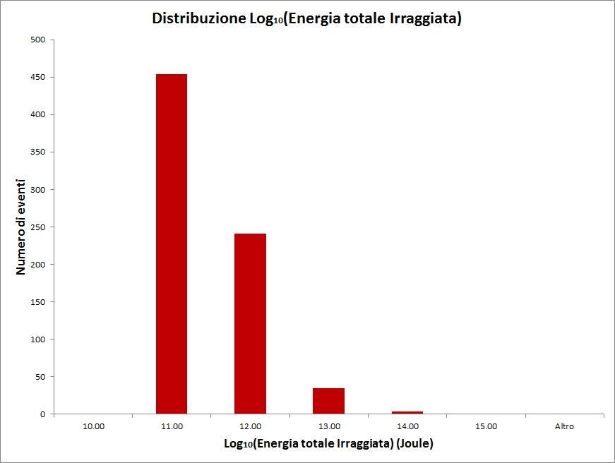 Distribuzione_energia