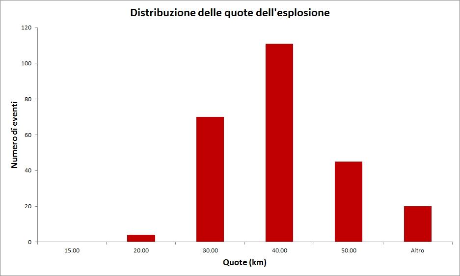 Distribuzione_quote