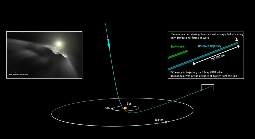 Predicted position of `Oumuamua versus observed position