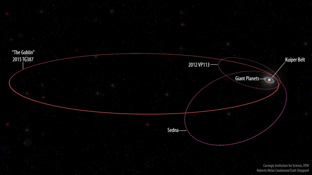 new_extreme_dwarf_planet-_2015_tg387_orbitslabels