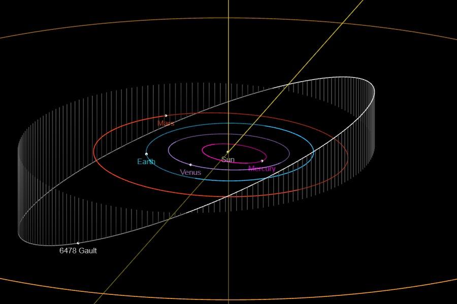 orbit-gault