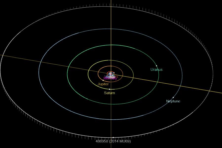 orbit_2014mu69
