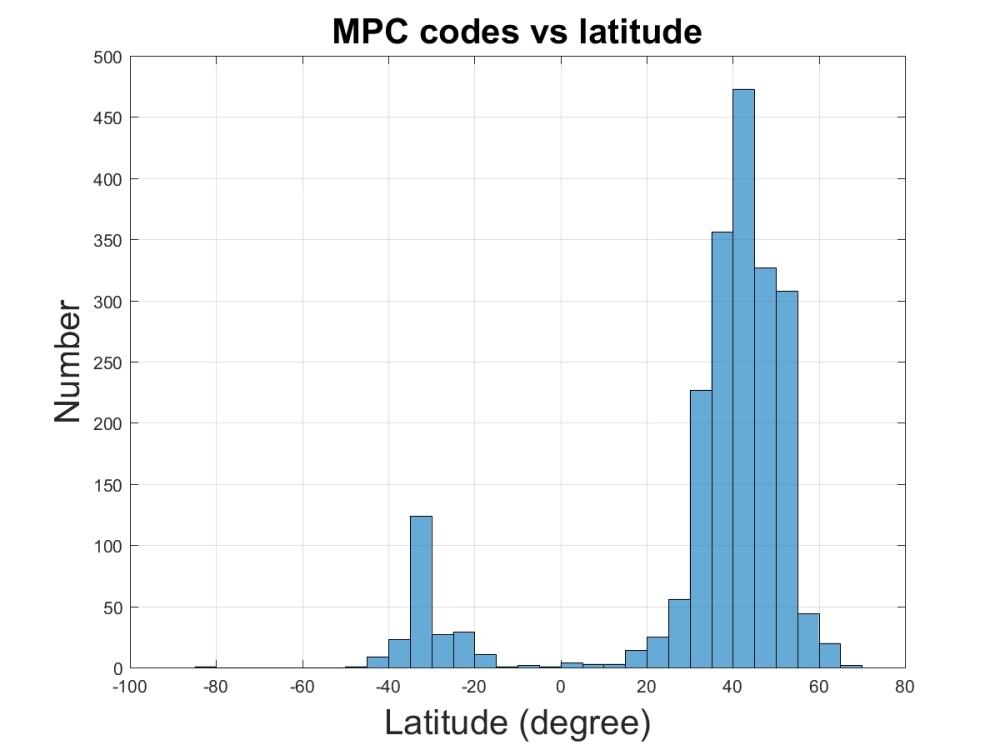 MPC codes vs latitude