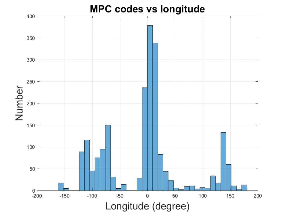 MPC codes vs longitude
