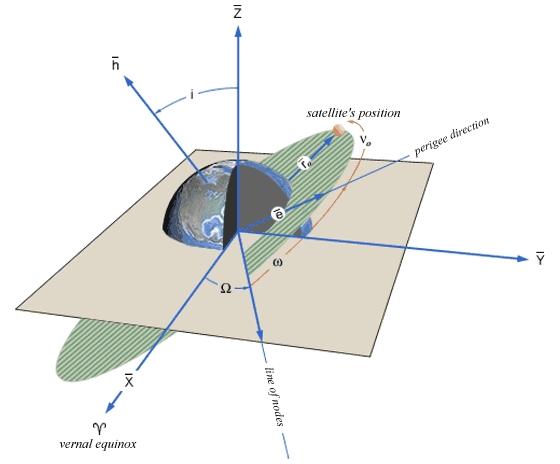 Orbital_elements