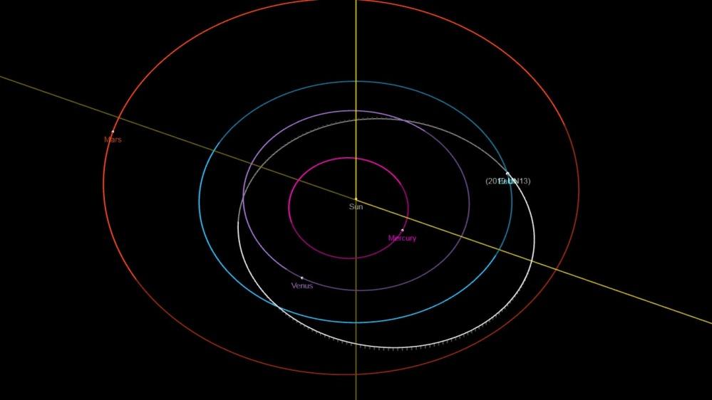 2019UN13_orbit