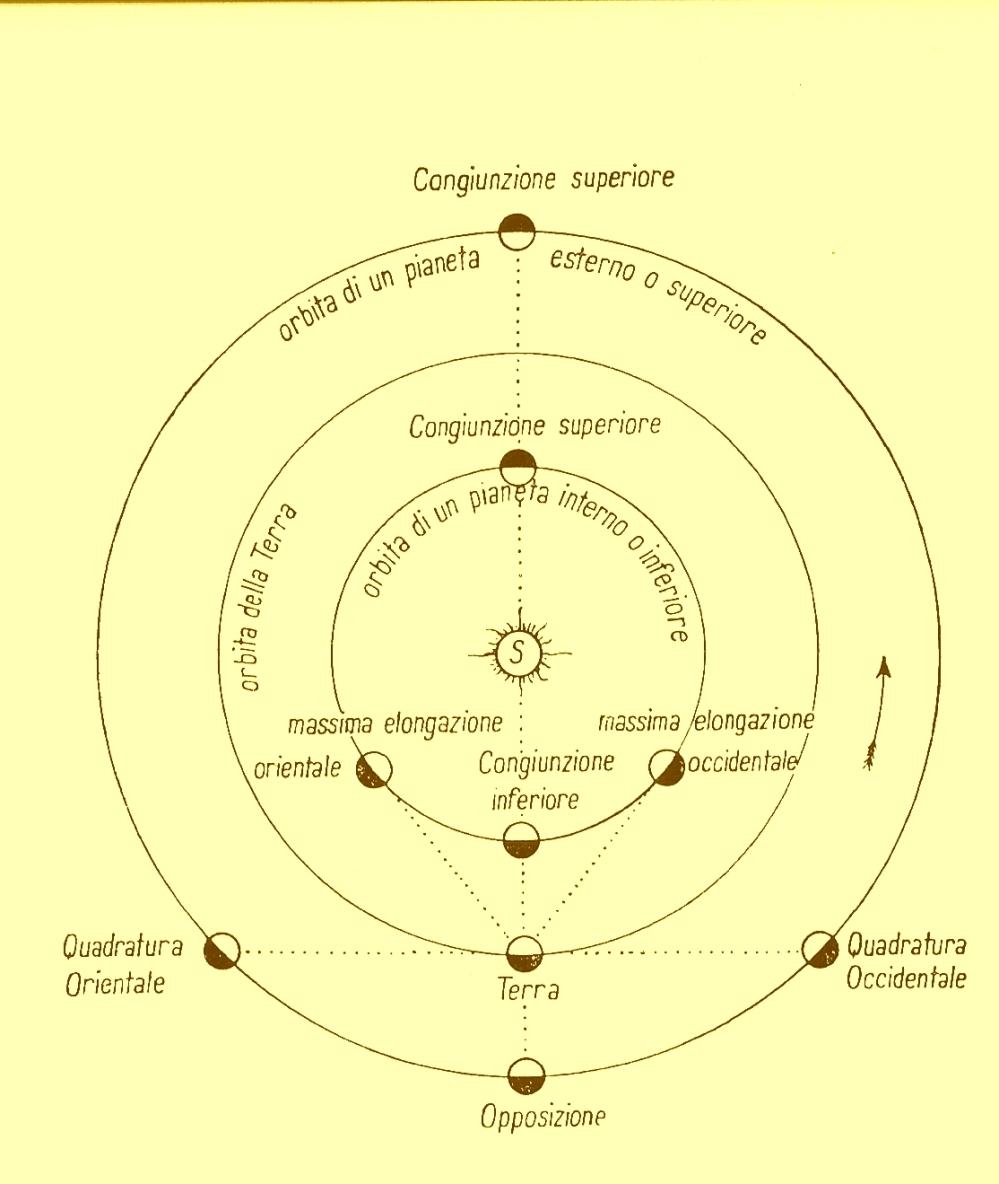 Configurazione planetarie