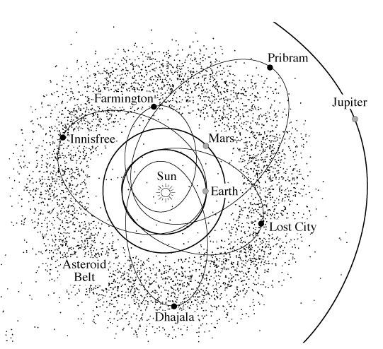 Meteorite_orbits