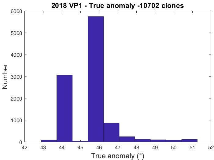 Anomalia_vera_2018VP1