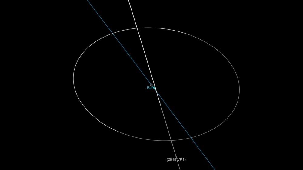 Orbita_nominale_2018VP1